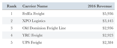Top-US-Carriers